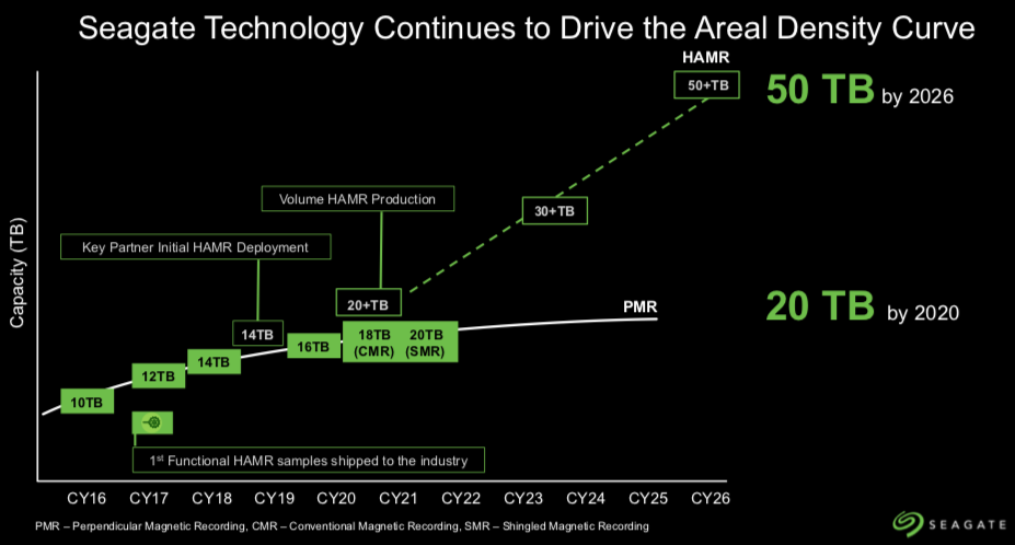 Seagate HDD Roadmap.png