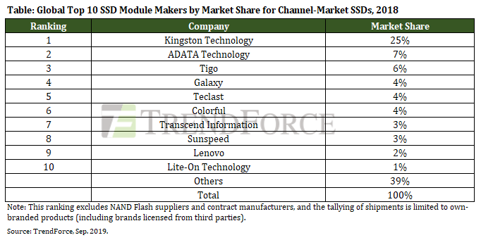 TrendForce-2018-Ranking-of-Branded-SSD-Module-Makers.png