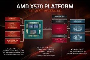 AMD-X570-Platform-block-diagram.jpg