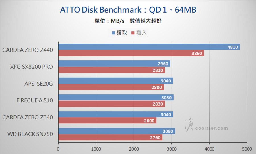 PCIe 3.0 x4 NVMe SSD - Benchmark (3).jpg