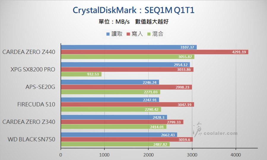 PCIe 3.0 x4 NVMe SSD - Benchmark (14).jpg
