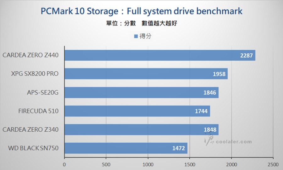 PCIe 3.0 x4 NVMe SSD - Benchmark (18).jpg