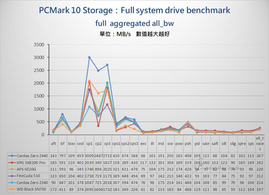 PCIe 3.0 x4 NVMe SSD - Benchmark (20).jpg