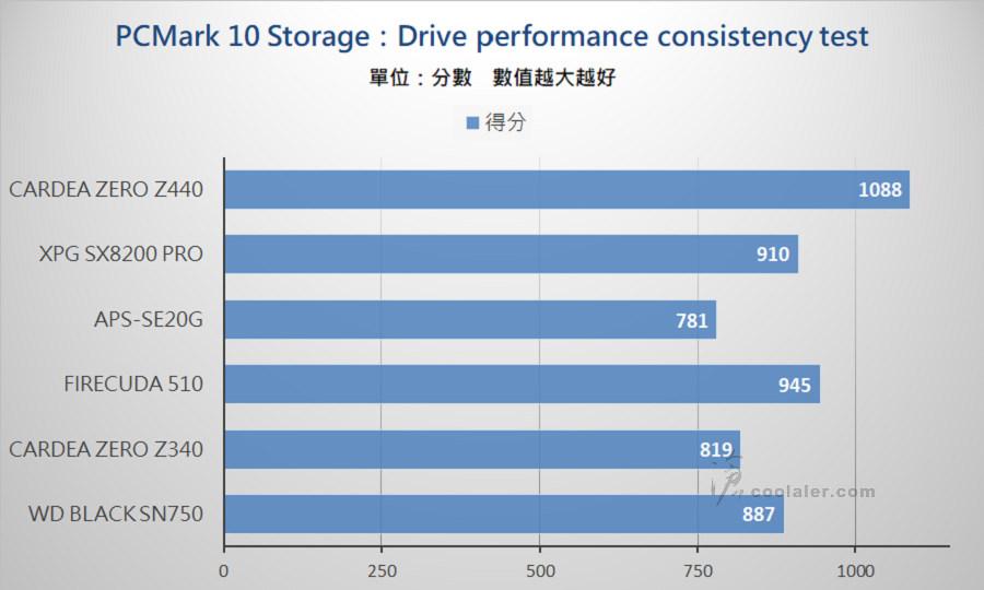 PCIe 3.0 x4 NVMe SSD - Benchmark (21).jpg