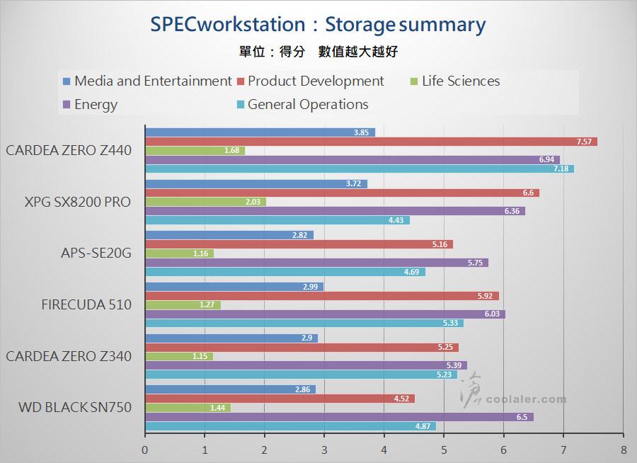 PCIe 3.0 x4 NVMe SSD - Benchmark (28).jpg
