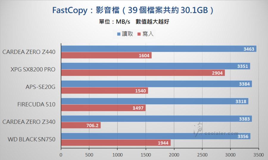 PCIe 3.0 x4 NVMe SSD - Benchmark (32).jpg