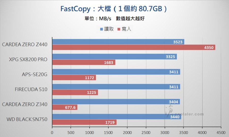 PCIe 3.0 x4 NVMe SSD - Benchmark (34).jpg