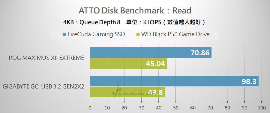 USB 3.2 Gen 2x2 Portable SSD - Benchmark (1).jpg